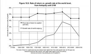 Piketty-R-Versus-G
